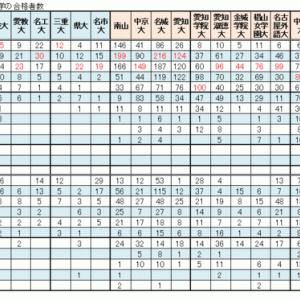 【高校の実力】江南、一宮、名古屋(尾張西部)の主な高校の大学合格実績
