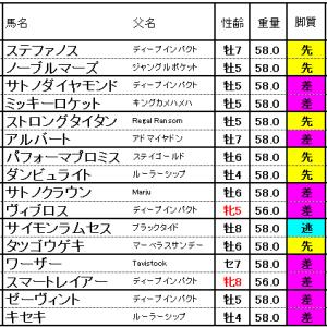 宝塚記念2018/確定した枠順と展望