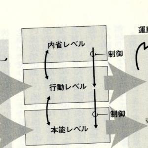 Norman の3つの情報処理プロセス