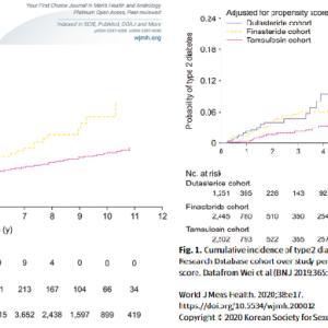 2020年3月の国際泌尿器学医学雑誌に掲載されたAGA薬の肝脂肪の増加や2型糖尿病の問題
