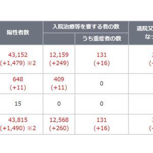 追記:新型コロナウイルス 東京都死亡者分析から