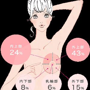 金スマで室井さんが乳がんの事を開示セルフチェックの方法予防法いろいろ図説動画付き#乳がん
