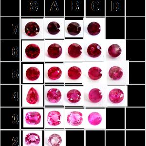宝石ルビーを見分ける便利な道具、クオリティスケール