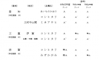 米の食味ランキング(令和元年産米)で伊賀米コシヒカリは「A」