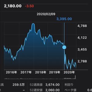 ANA JALの株を買い増すか問題