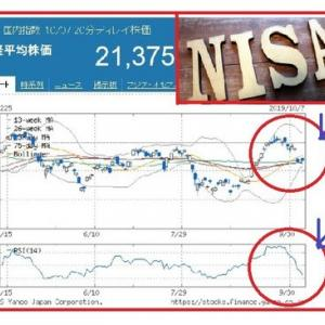 積み立てNISA延長へ投資期間20年を確保!?