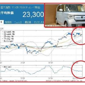 ホンダN―BOXが首位陥落、たんと全面改良し2年3カ月ぶり首位!?