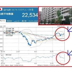 20年世界経済見通し 大恐慌に次ぐマイナス4.9%!?