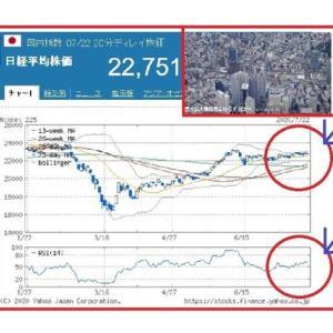 景気拡大は、戦後最長ならずに後退へ!?