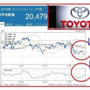 トヨタとスズキの資本提携は、変革期の証!?