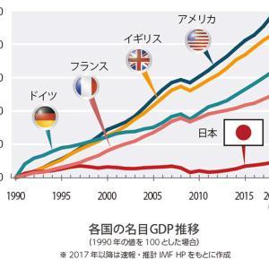 GDP年率6・3%マイナスに転落 10~12月期速報 産経新聞  「減少幅は、事前の民間予想の平均を大きく上回った。」