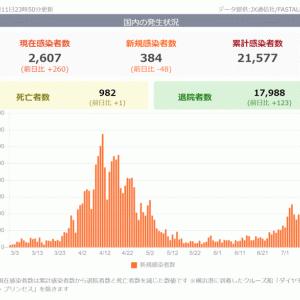 新型コロナ新規感染者、7月に入り急増 AFP集計  AFPBB News  「新規感染者数は今月1日以降に公表されただけで250万人近くに上り・・」