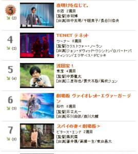 【速報】週末観客動員数ランキング第3位! 映画『夜明けを信じて。』。話題作の公開が続く中、第2週目の週末観客動員数ランキングで本作が第3位に見事ランクイン