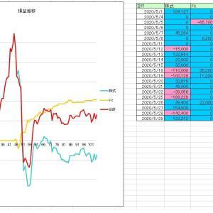 2020/05月度収支 +210,000円