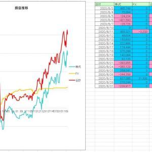 2020/08月度収支 +1,588,000円