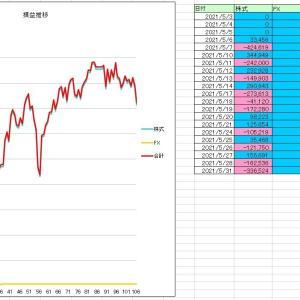 2021/5月度収支 -711,000円
