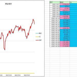 2021/6月度収支 +952,000円