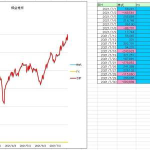 2021/7月度収支 +1,156,000円