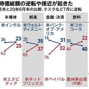 #企業価値 #新型コロナ で一変? #日経 #株式時価総額ランキング