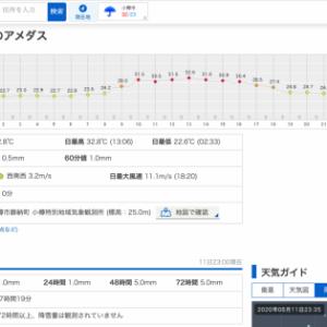 全国的に暑い1日となったた8月11日は小樽も日中の最高気温が32.8℃まで上がりました