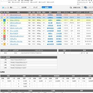 ◎愛馬ハイスピリッツ、川崎の交流レースで初勝利