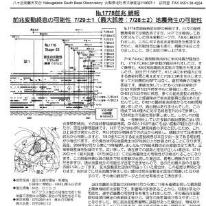 ◎来週警戒は台風よりも大地震!?