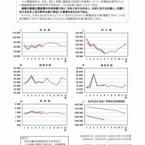 新型コロナが流行し始めた今年になって、死亡者数が減少傾向とはどういうことか? 厚労省の「人口動態統計速報」