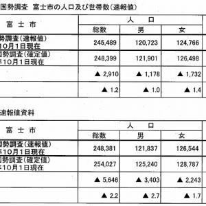 富士市の人口減少幅が小さくなってきた 令和2年国勢調査の速報値が発表