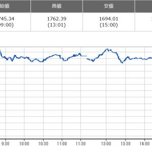 FTSEのリバランスはひどい逆噴射