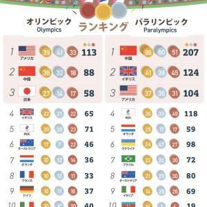 インフォグラフィックで見る「TOKYO2020国別メダル獲得数」 日本はオリンピック第3位、パラリンピック第11位