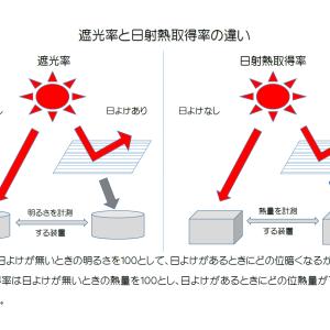 本当に効果のある日よけの選び方とは「遮光率と日射熱取得率の違いを知る」