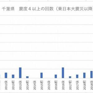 千葉県 震度4以上の地震について