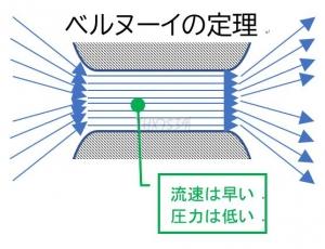 エアロチューンを極めるなら流体力学 ~その1~