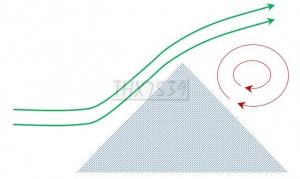 エアロチューンを極めるなら流体力学 ~その4~ #エアロチューン #エアロダイナミクス #空力 #流体力学 #エアロパーツ