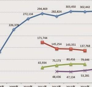 抽選大会のフルマラソン大会の申込者数の推移(〜2020.3)