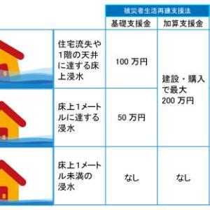 浸水被害を受けた住宅の被害ってどういうのか?