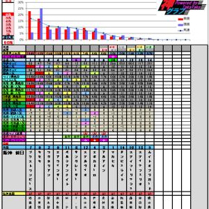 3月30日の神グラフと大阪杯