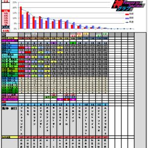 3月31日の神グラフと大阪杯