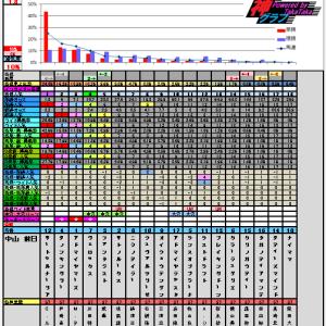 4月13日の神グラフと皐月賞・アンタレスステークス