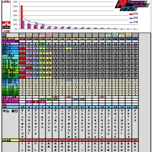4月14日の神グラフと皐月賞・アンタレスステークス