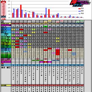 4月20日の神グラフとフローラステークス・マイラーズカップ