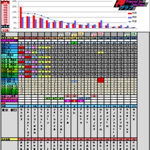 4月21日の神グラフとフローラステークス・マイラーズカップ