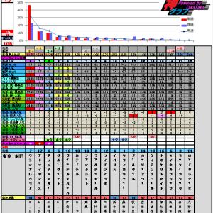 5月3日の神グラフとNHKマイルカップ