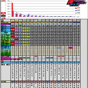 5月5日の神グラフとNHKマイルカップ