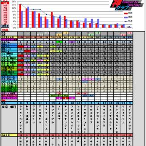 5月11日の神グラフとヴィクトリアマイル