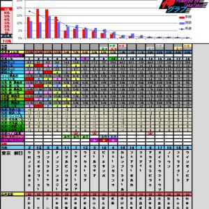 5月18日の神グラフと優駿牝馬オークス