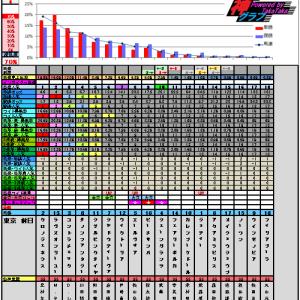 5月19日の神グラフと優駿牝馬オークス