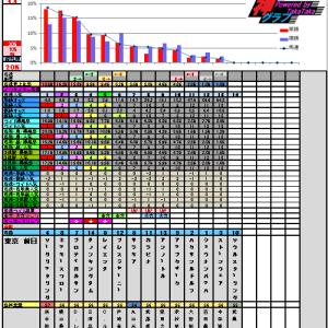 6月9日の神グラフとエプソムカップ・マーメイドステークス