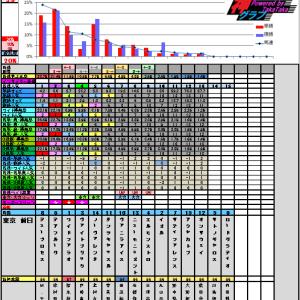 6月15日の神グラフとユニコーンS・函館スプリントS