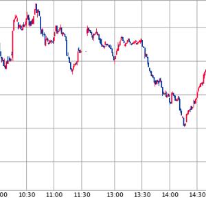 欧州株の下落が欧州投資家による売りを誘発した感じ